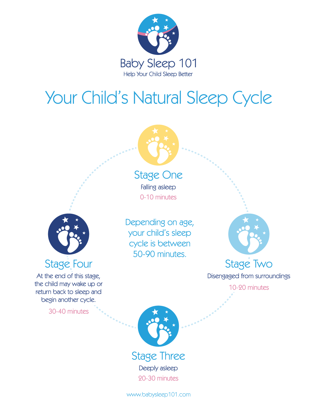 Baby-Sleep-101-Sleep-Cycle