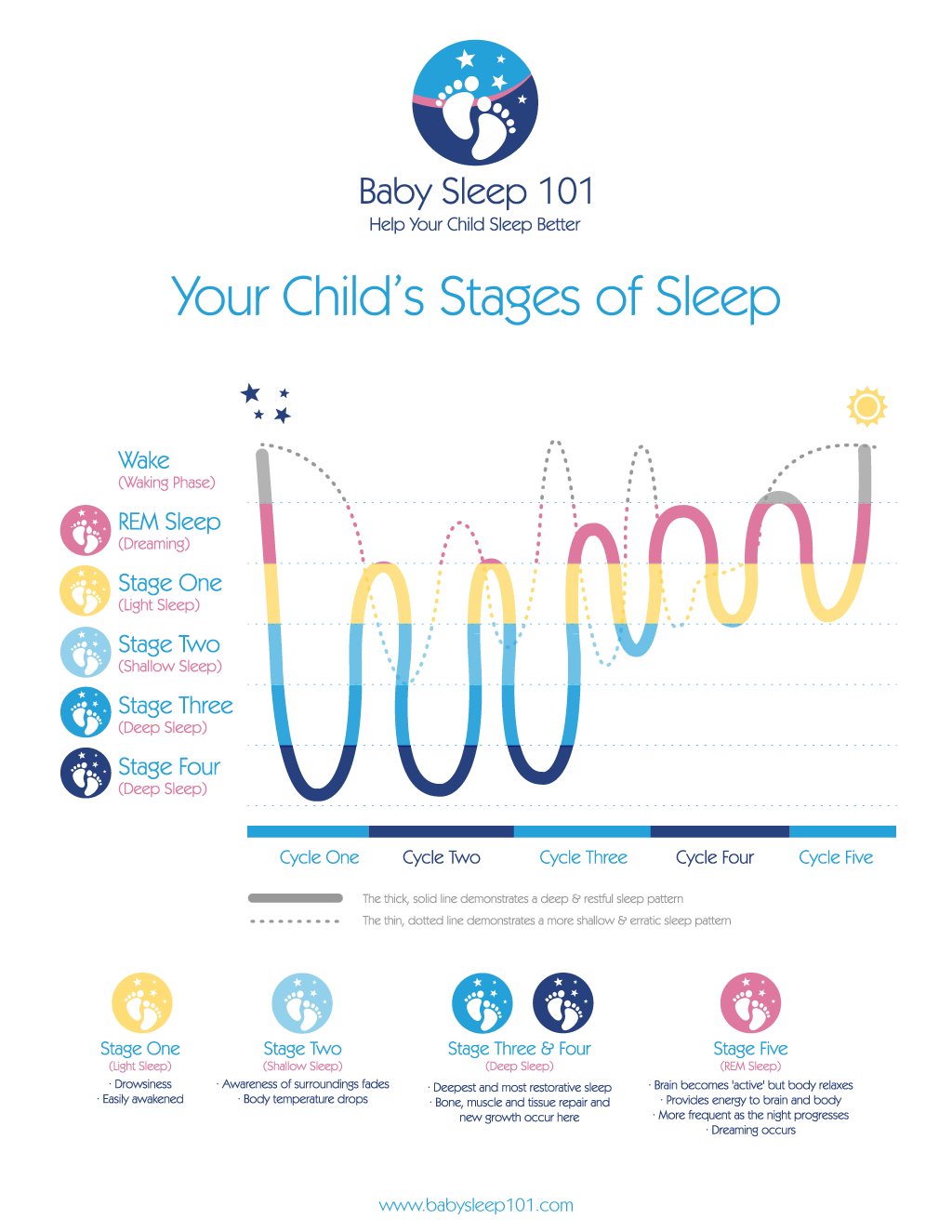 Baby-Sleep-101-Sleep-Stages